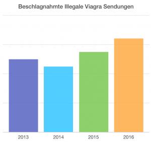 Beschlagnahmte Viagra Sendungen
