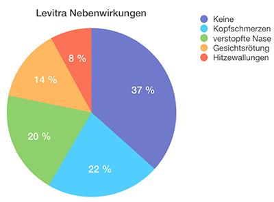 Levitra Nebenwirkungen