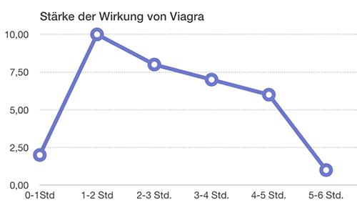 Wirkung von Viagra